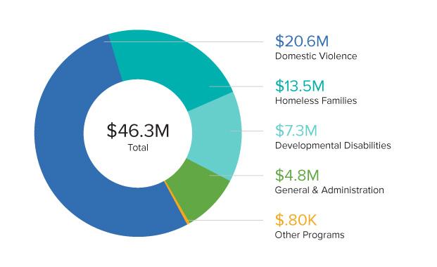 2018 URI Pie Graph of Expenses