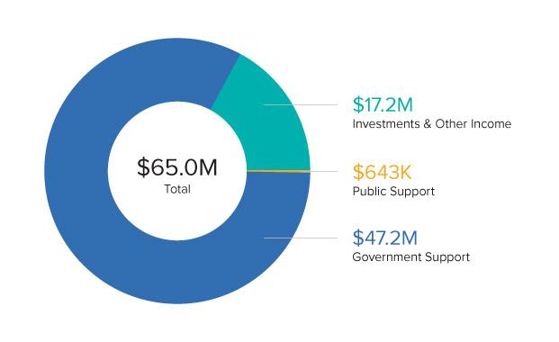 2018 URI Revenue & Support Graph