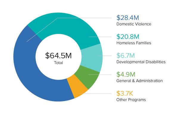 2019 URI Pie Graph of Expenses
