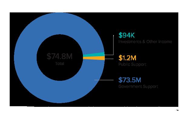 2019 URI Revenue & Support Graph